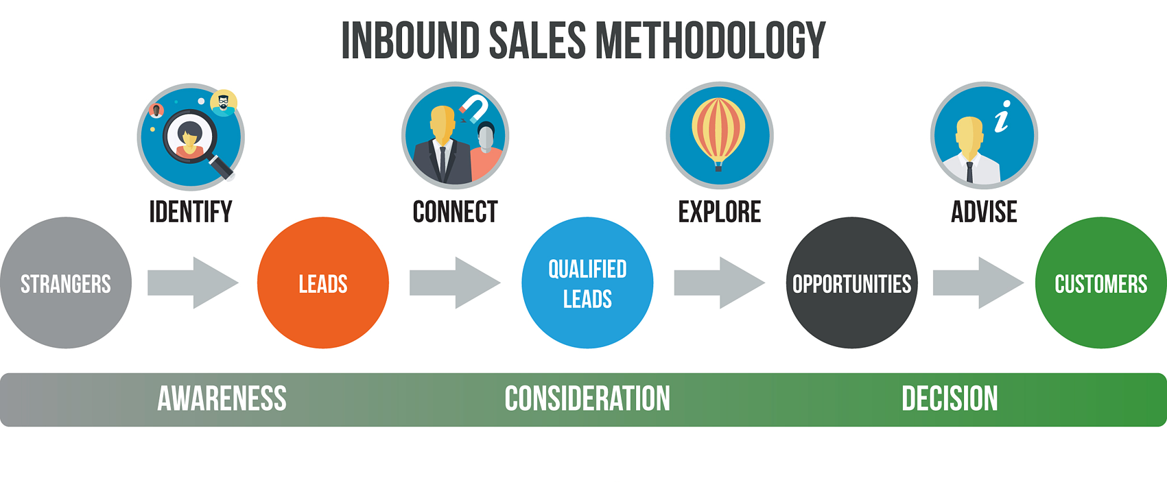 HubSpot-Inbound-Sales-Methodology.png