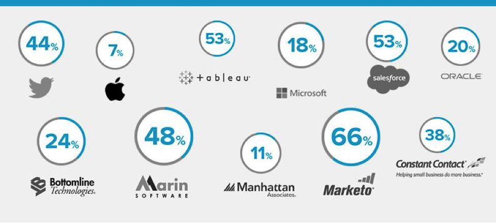 percentage_ revenue_tech_companies.png